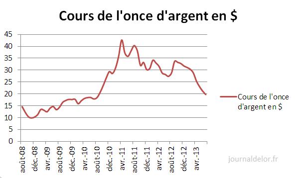 cours_argent_dollar