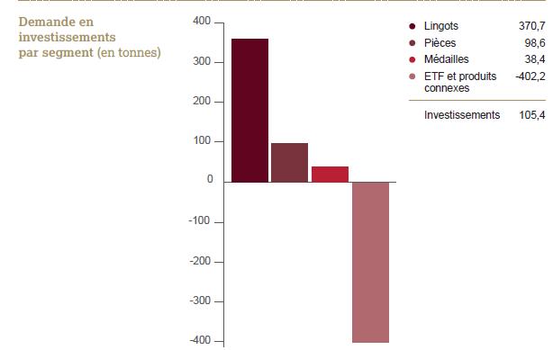 investissement_or