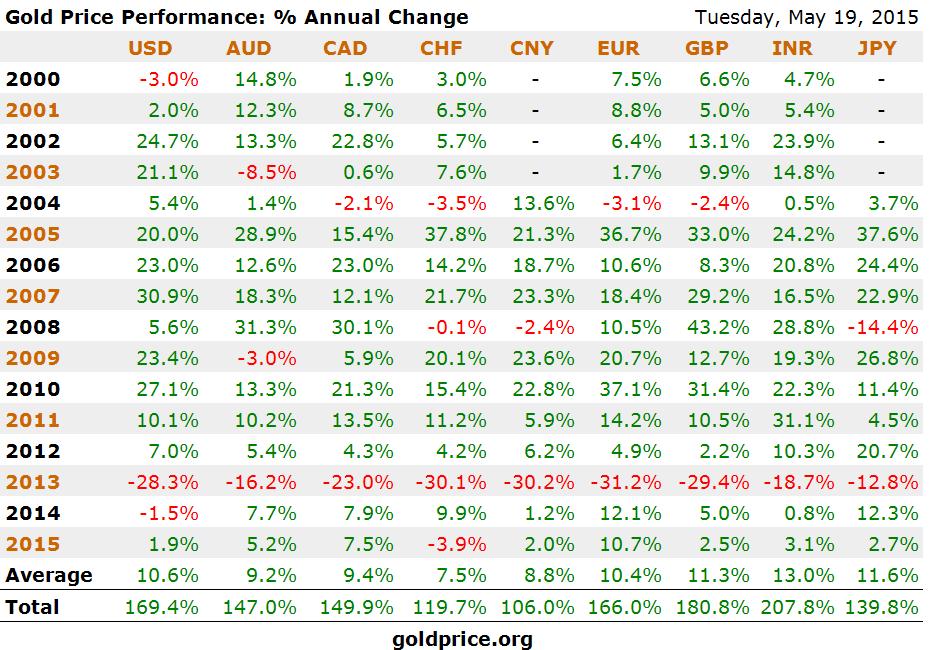 gold-price-performance_x